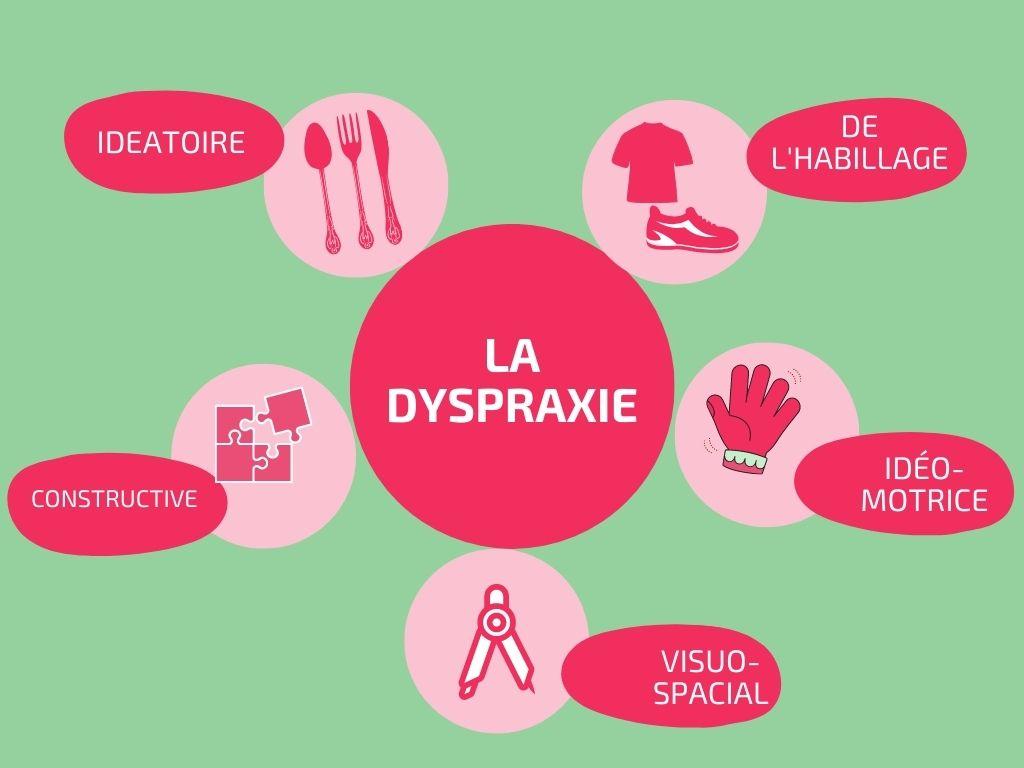dyspraxie et orthopédagogie