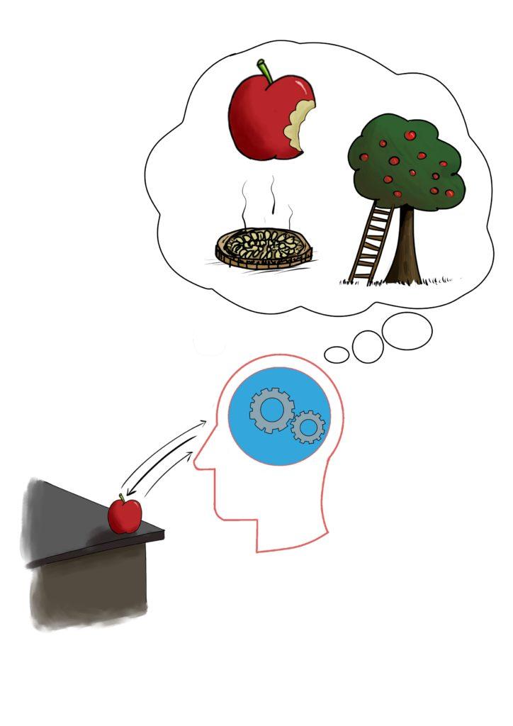 Gestion mentale - le geste d'imagination créatrice