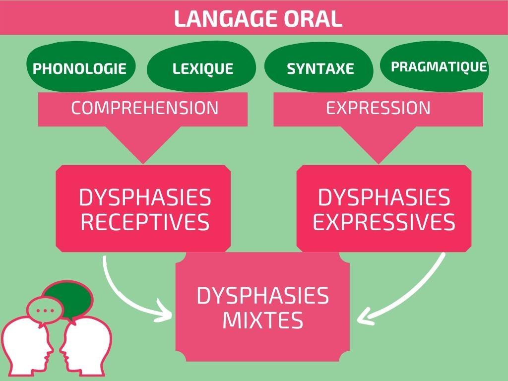 la dysphasie un trouble du langage oral