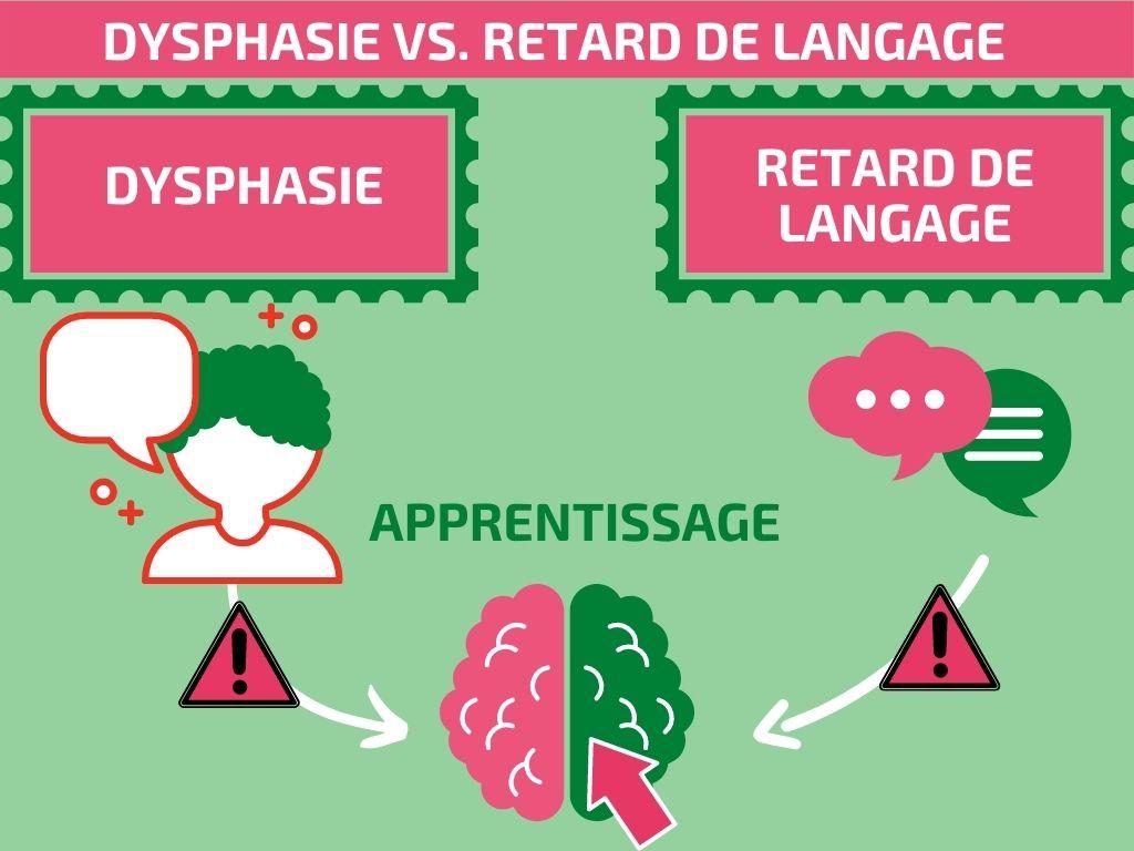 dysphasie versus retard du langage